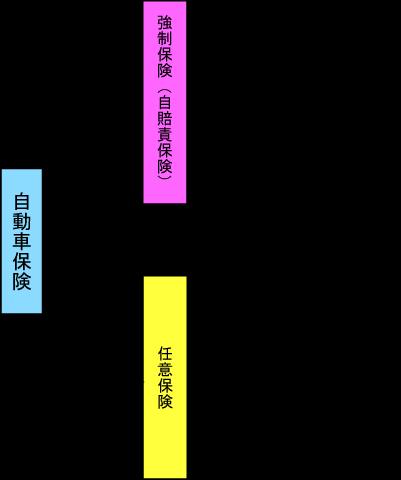 自動車保険の体系図
